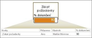 Řádek dat s poli, šipkou, obrazcem a datovým pruhem