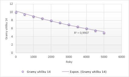 Graf s exponenciální spojnicí trendu