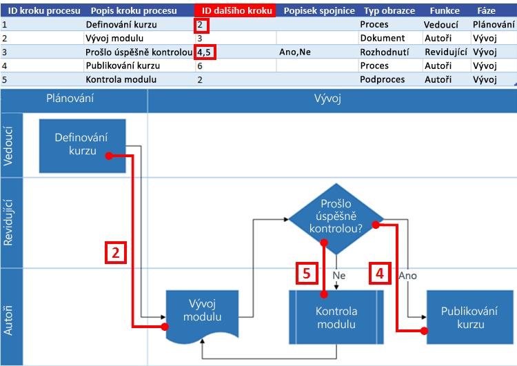 Spolupráce excelové mapy procesu s vývojovým diagramem Visia: ID dalšího kroku