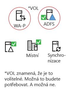 Všechny hybridních třeba tyto prvky - produkt místní server, AAD připojení server, místní služby Active Directory, volitelné služby AD FS a reverzních proxy.