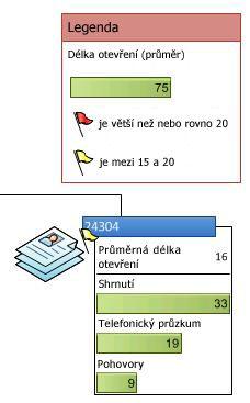 Legenda dat zobrazující ikony v datovém symbolu
