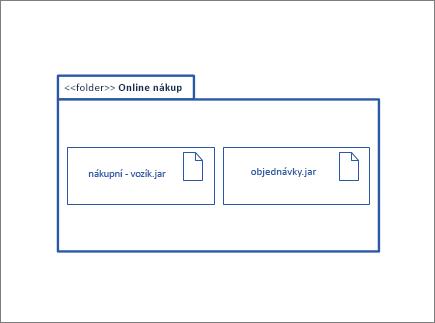 Balíček obrazec obsahující jiných obrazců instance a artefakt uzel