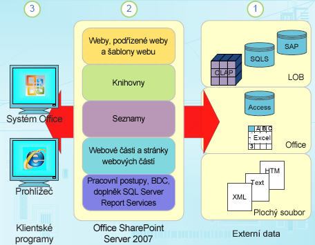 Komponenty strukturovaných dat v SharePointu
