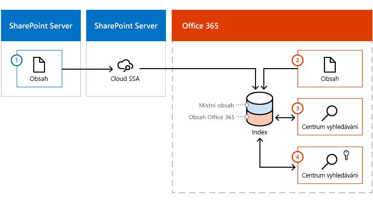 Obrázek ukazující, jak obsahu slouží k vložení index Office 365 z obou serveru SharePoint Server obsahu farmy a od Office 365.
