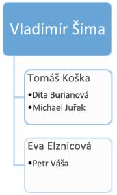 Před změnou: stávající organizační diagram