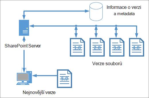 Diagram úložiště správy verzí