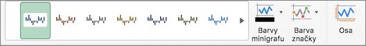 Možnosti formátování minigrafů