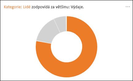 Prstencový graf zobrazující, že většina výdajů připadá na kategorii Lidé