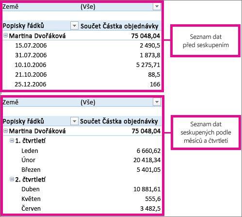 Data, která jsou seskupená podle měsíce a čtvrtletí