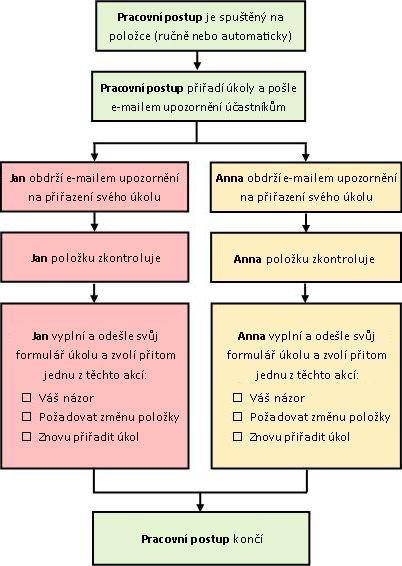 Diagram jednoduchého pracovního postupu Shromáždit názory
