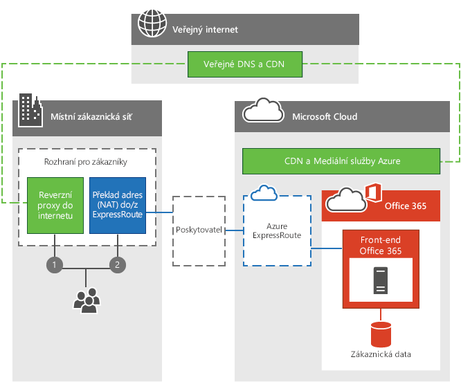 Azure Express Route pro Office 365 Edge Connectivity