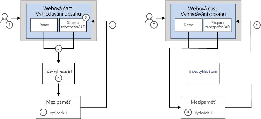 Způsob zobrazení výsledků vyhledávání pomocí funkce ukládání do mezipaměti
