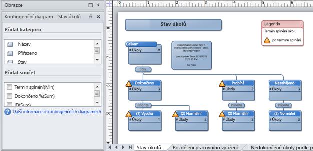 Kontingenční diagram aplikace Visio vytvořený ze sharepointového seznamu sledování problémů
