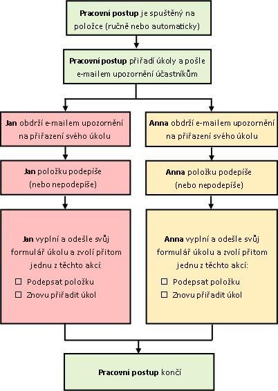 Vývojový diagram procesu pracovního postupu
