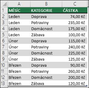 Ukázková data výdajů domácnosti na vytvoření kontingenční tabulky s měsíci, kategoriemi a částkami