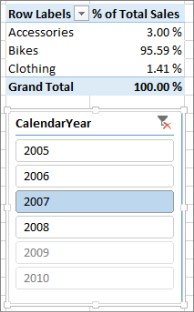 Sum of % of Sales correct result in PivotTable