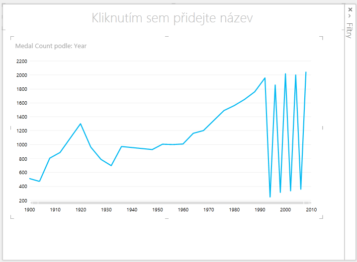 Spojnicový graf nástroje Power View