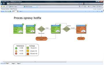 Služby Visio Services umožňují zobrazit interaktivní diagramy na serveru služby SharePoint.