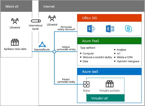 Stáhněte si tento dokument pro hybridní cloudová řešení, ze kterého získáte přehled o možnostech hybridního řešení Office 365.
