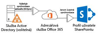 Diagram znázorňující, jak používá místní adresářová služba Active Directory nástroj DirSync k naplnění profilových informací do adresářové služby Office 365, která zase naopak naplní profil SharePointu Online
