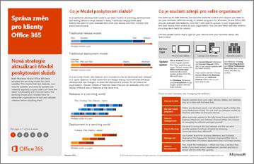 Plakát model: Změna správy klientů Office 365