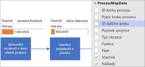 Použití datových symbolů pro diagram Vizualizéru dat