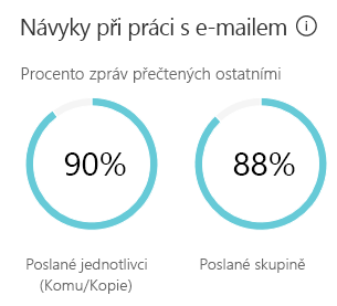 Zvyky e-mailu se zobrazí pouze odhad množství času stráveného odesílání a čtení e-mailů