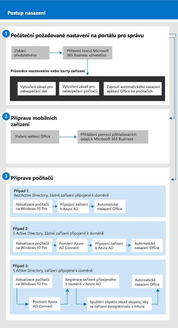 Diagram zobrazující nastavení ařízení toku pro správce ipro uživatele