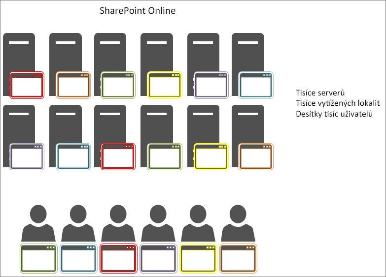 Zobrazuje výsledky ukládání objektů do mezipaměti na SharePointu Online