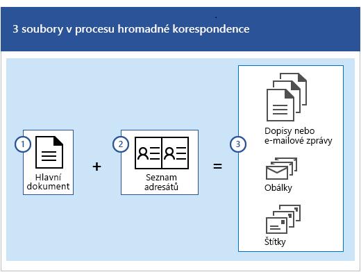 Tři soubory v procesu hromadné korespondence – hlavní dokument plus seznam adresátů, ze kterého se vytváří sady dopisů, e-mailových zpráv, obálek nebo štítků