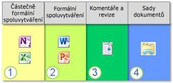 Možnosti spolupráce na dokumentech