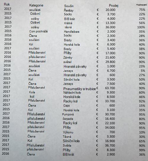 Obrázek tabulkových dat