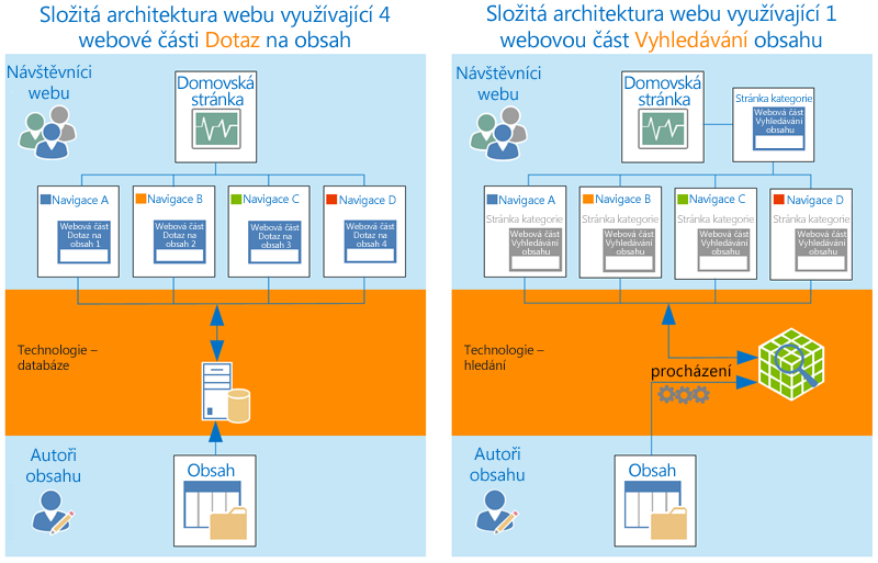 Složitá architektura webu