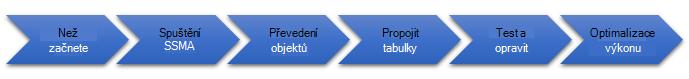 Fáze migrace databáze na SQL Server