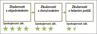 Obrazce se zákazníkem den. hvězdičky