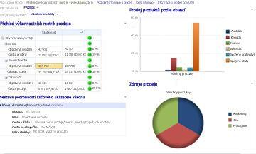 Řídicí panel Prodej s použitými filtry Fiskální rok a Prodej produktů