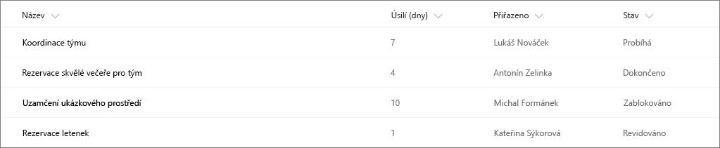 Příklad seznamu služby SharePoint bez formátování sloupce
