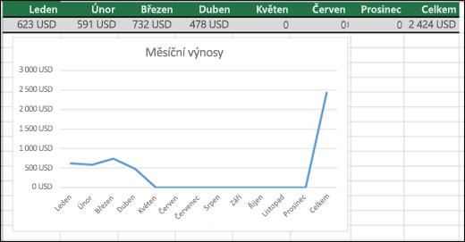 Příklad spojnicového grafu vykreslujícího 0 hodnot.