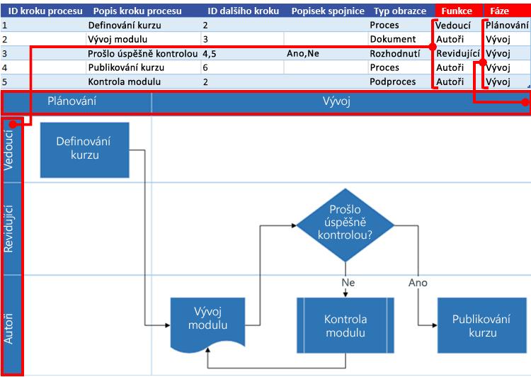 Spolupráce excelové mapy procesu s vývojovým diagramem Visia: Funkce a fáze