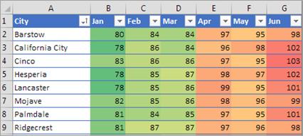 Zobrazuje podmíněné formátování v Excelu.