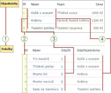 Přehled relací mezi seznamy