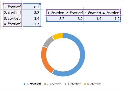 Dougnut grafu