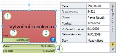 Obrazec Proces s použitým datovým symbolem.