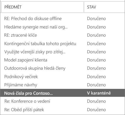 Snímek obrazovky s ukázkou výsledků sledování zprávy