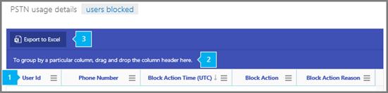 Sestava blokování uživatelů.