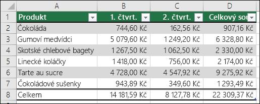 Příklad dat ve formátu excelové tabulky