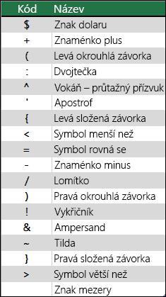 Příklady znaků, které se budou interpretovat jako literály a nepotřebují formátovací řetězce, například +.