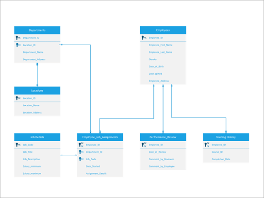Rozvětvený diagram systému správy lidských zdrojů
