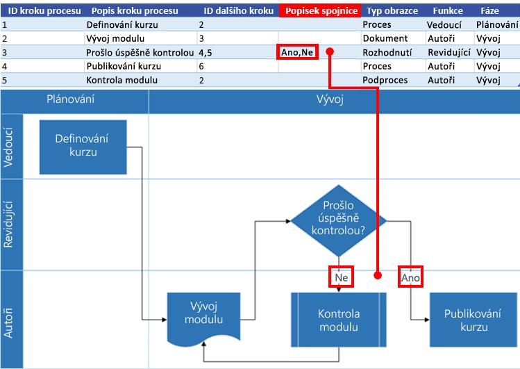 Spolupráce excelové mapy procesu s vývojovým diagramem Visia: Popisek spojnice