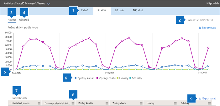Sestavy Office 365 – Aktivity uživatelů Microsoft Teams